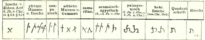 Das Tav in älterer semitischer Schreibweise