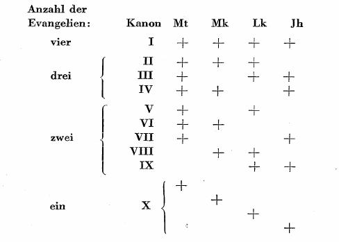 Übersicht der Evangelien-Kanones des Eusebius von Nordenfalk